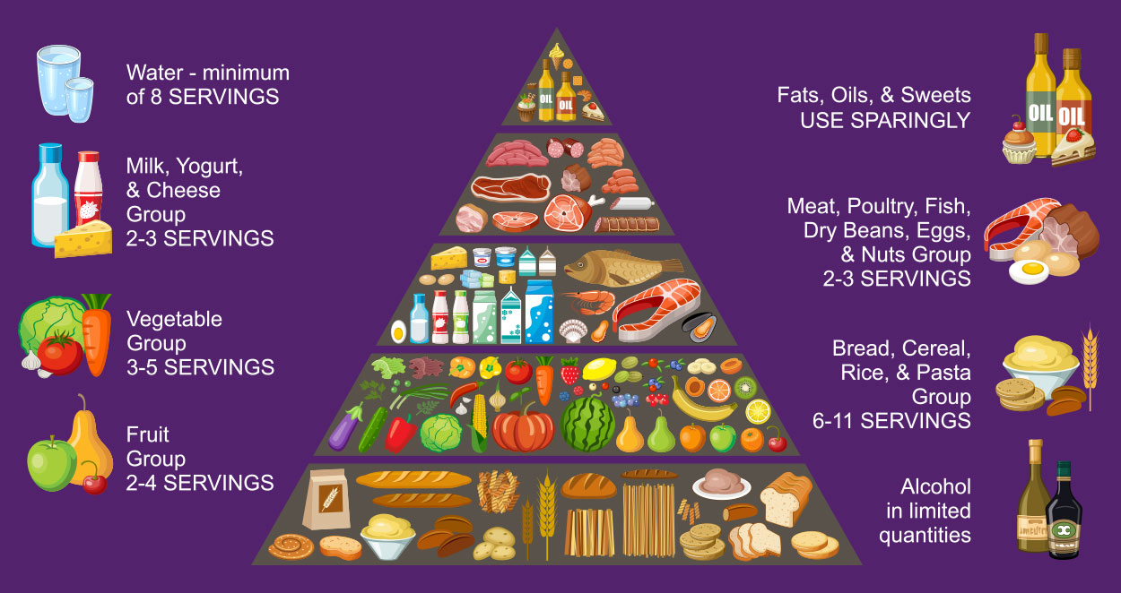 How Is The New Food Pyramid Different From Old